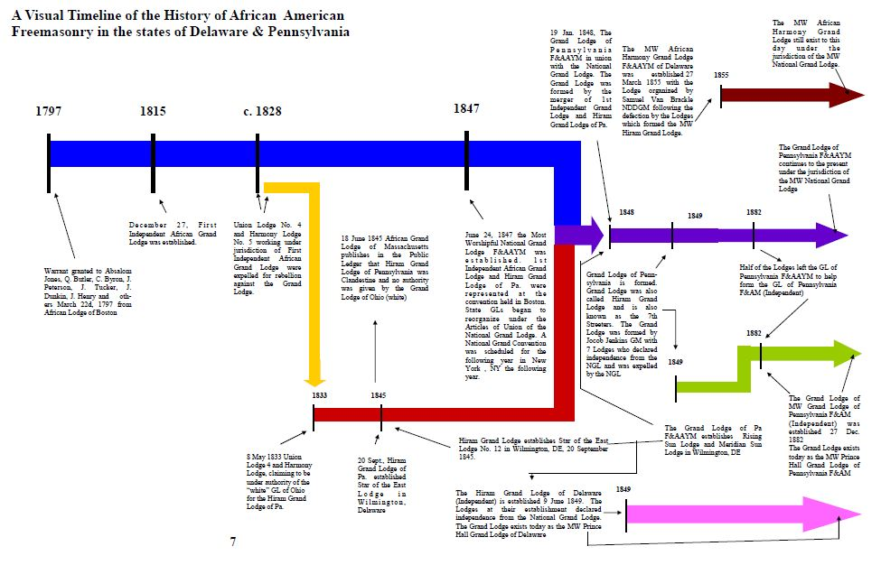 Visual Timeline Of African American Freemasonry In Pennsylvania - The history of delaware